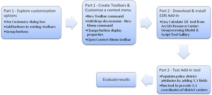 ArcMap Customization